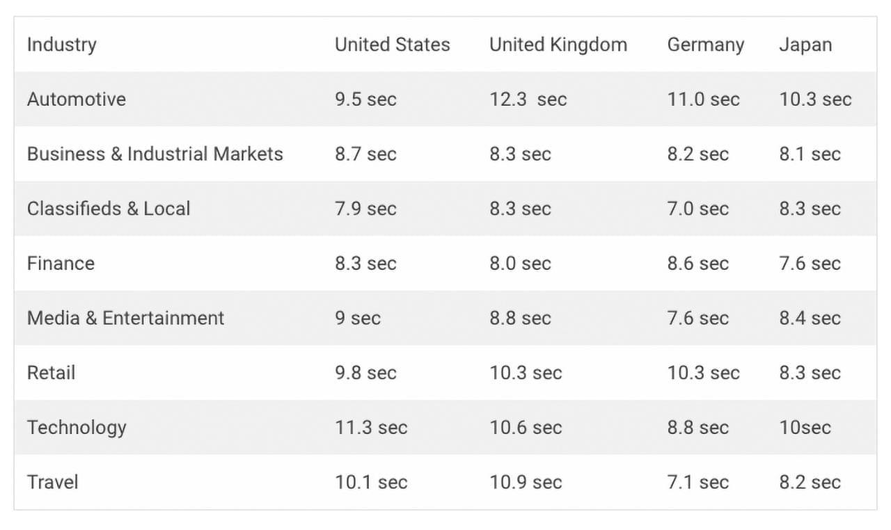 PixoLabo - Industry Average Page Load Speeds 2019