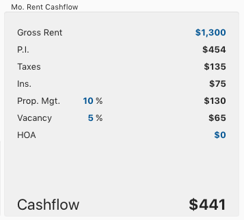 Property Flip or Hold – Monthly Cashflow