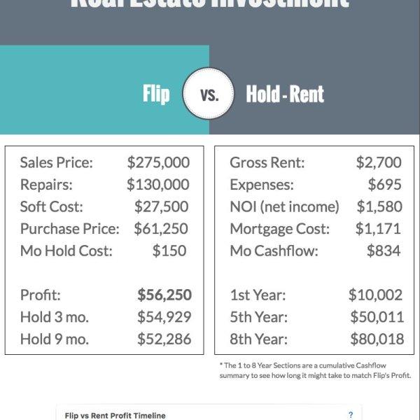 Property Flip -vs- Hold