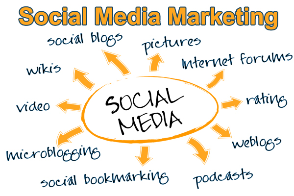 social-media-marketing-pixxelznet