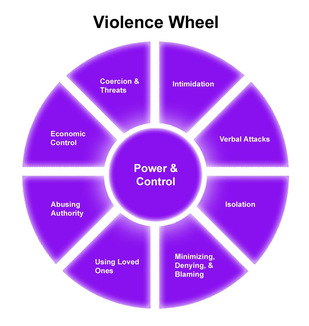 Domestic Violence Cycle Of Abuse Wheel Free Image