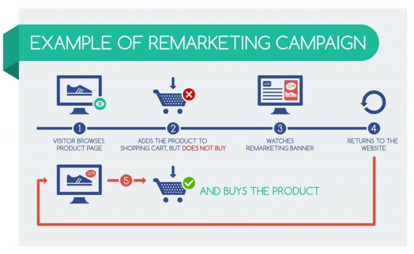 Example of Remarketing Display Campaign