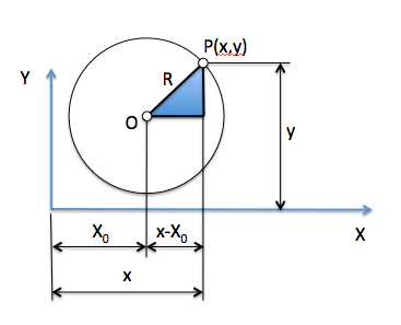 Circunferencia_no_origen