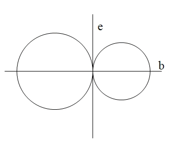 eje radica haz parabolico
