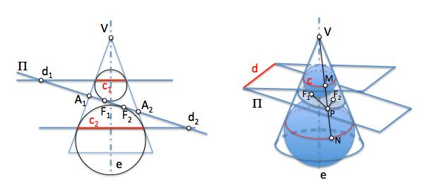 Demostración métrica de la elipse