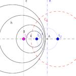 Metric geometry : Investment beam circumferences