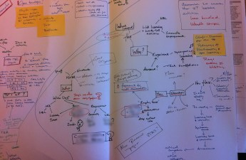 Notes and mind maps on ideas for a new project