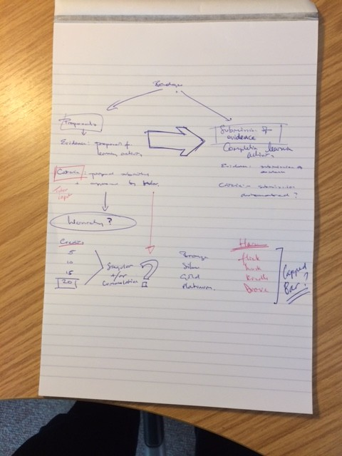 Initial sketch for structure of Digital Badges