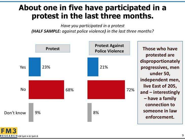 Portland protesters poll