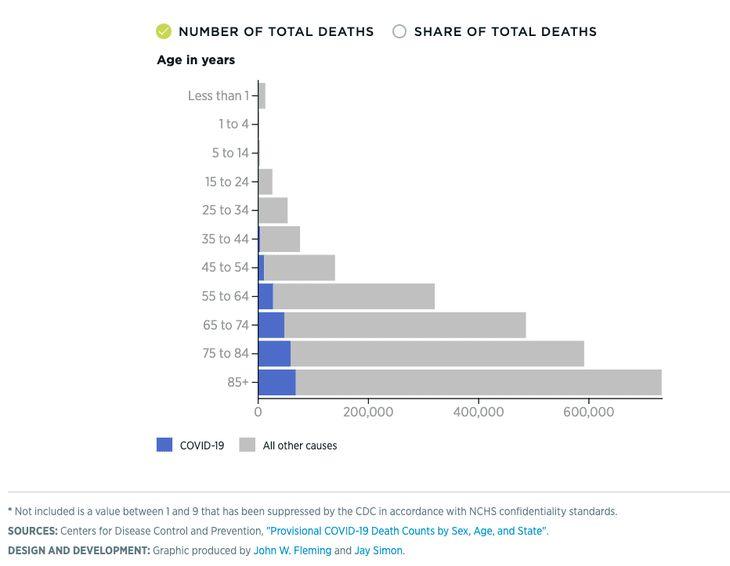COVID-19 coronavirus deaths Heritage