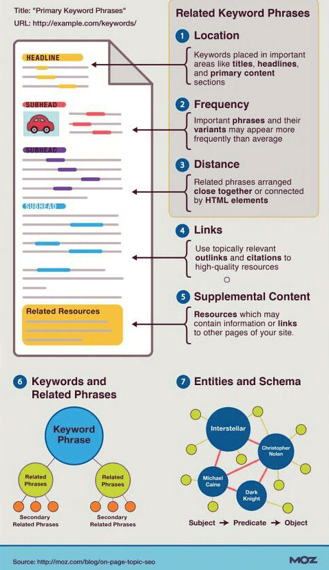 why place keywords inside page titles and headings and primary content