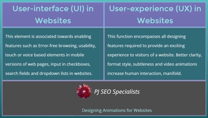 the difference between user-interface and user-experience in websites