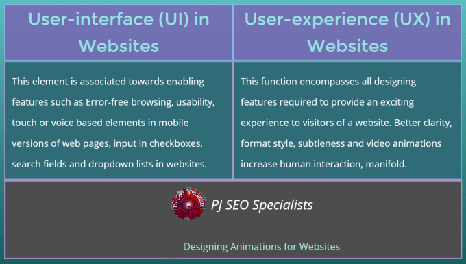 ux is an abbreviation in website building task