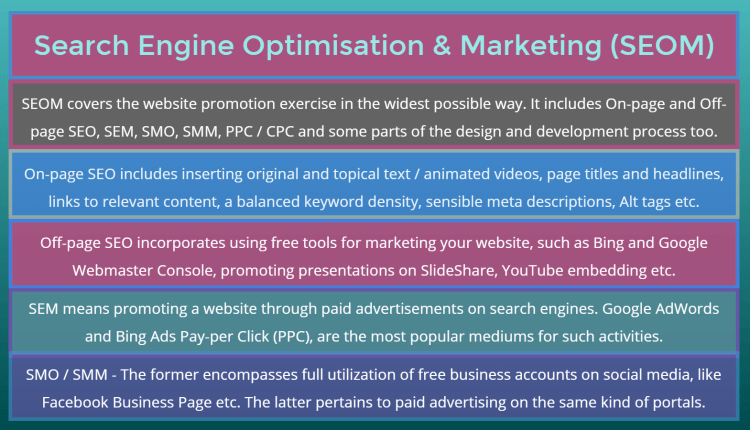 seom is an acronym in website optimisation and online promotion activity