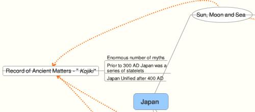 Japan's Myth