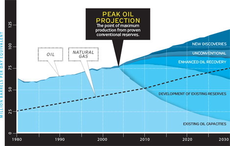 Peak Oil Graph