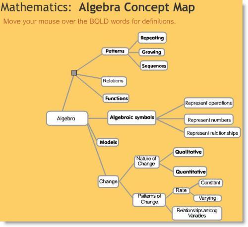 Algebra Concept Map
