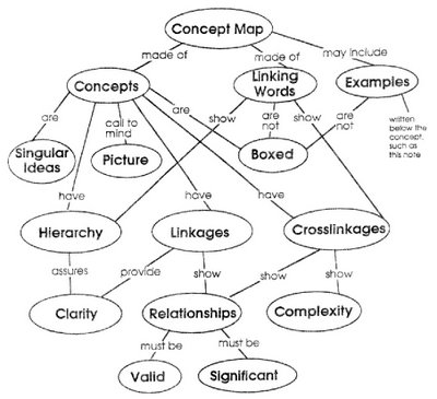 ""\""""What is a Concept Map"""" in Concept Map""400|365|?|en|2|bdb1df6f1b9a28973c1edb03f566b3be|False|UNSURE|0.3033449947834015
