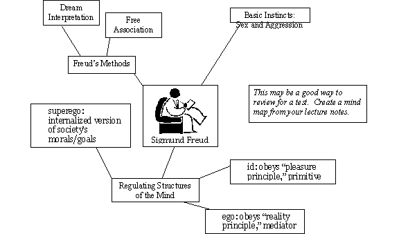 Taking Notes with Mind Map Method