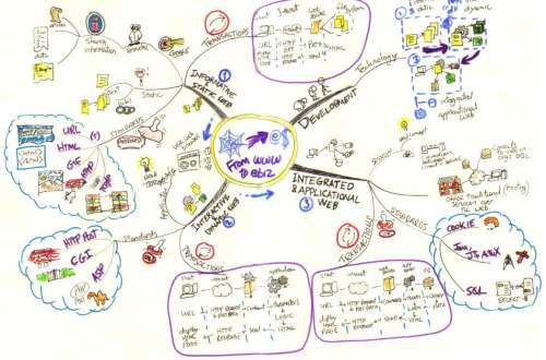 From WWW to e-Bizniz Mind Map