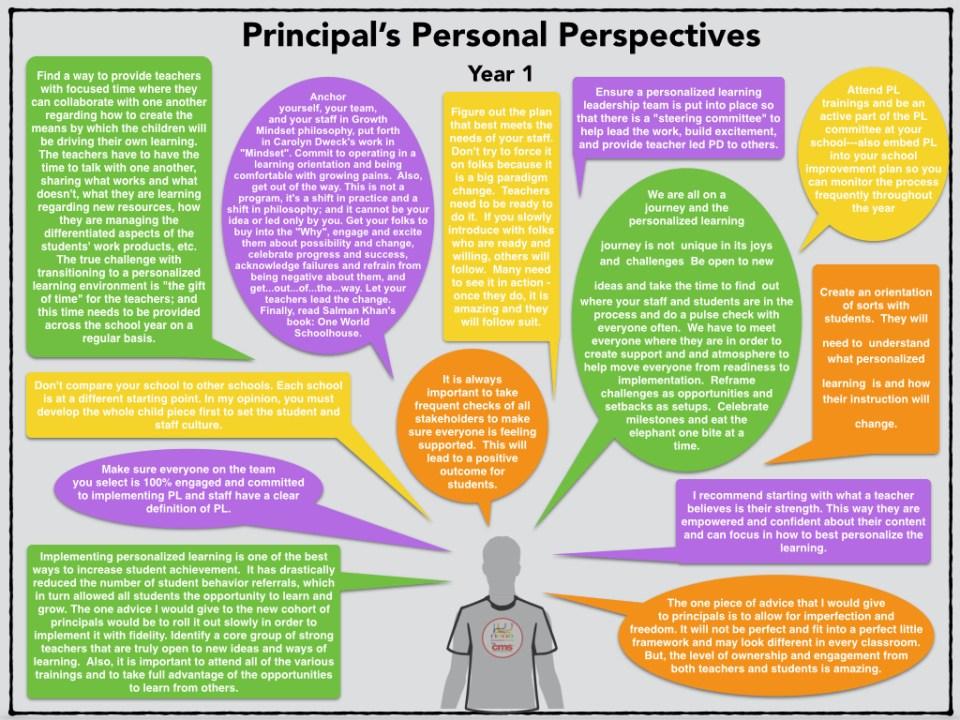 Principals Personal Perspectives_Yr 1.001