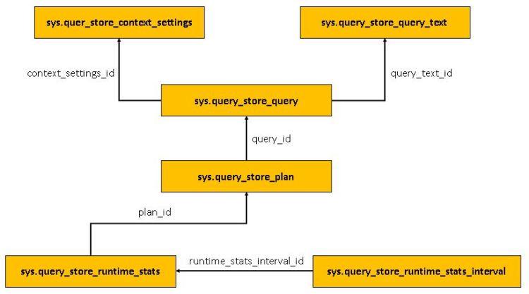 Query Store - dmv diagramJPG