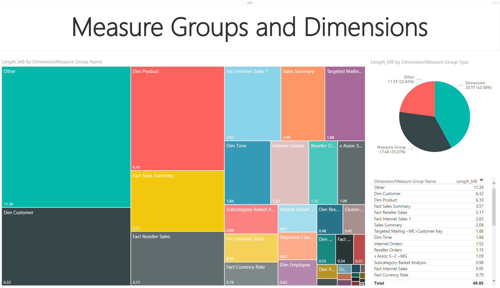 Measure Groups and Dimensions