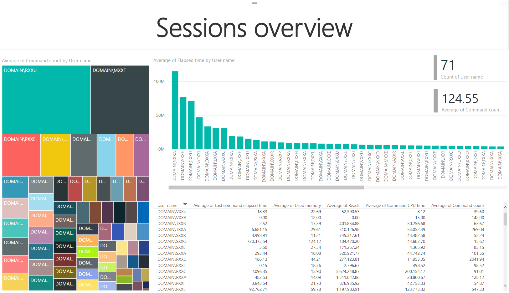 SSAS session overview