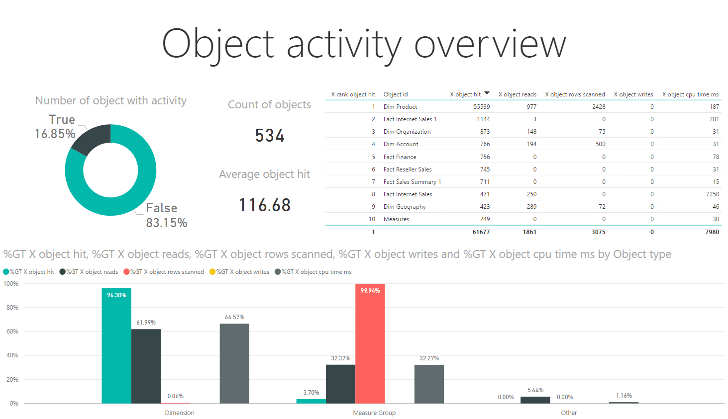 Object activity overview