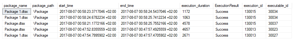 SSIS Pacakges Run Log Statistics