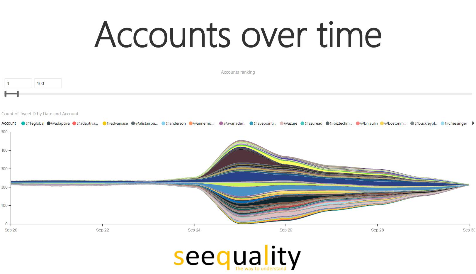 Power BI #msignite twitter analysis accounts over time