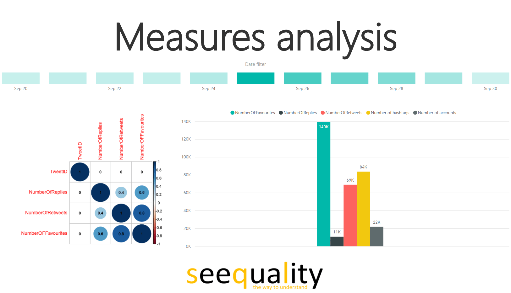 Power BI #msignite twitter analysis measure analysis