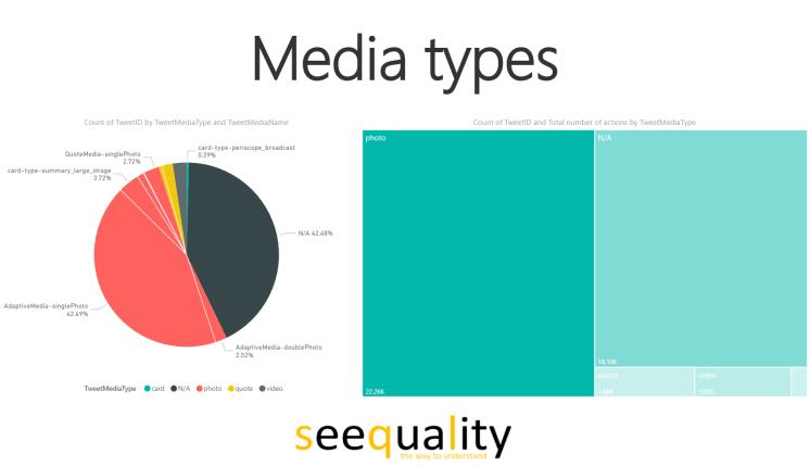 Power BI #msignite twitter analysis media types