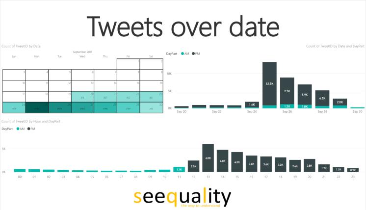 Power BI #msignite twitter analysis tweets over date 2017