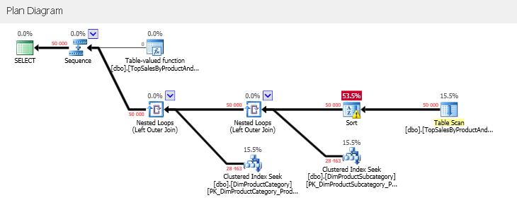 SQLServerInterleavedExecution_02