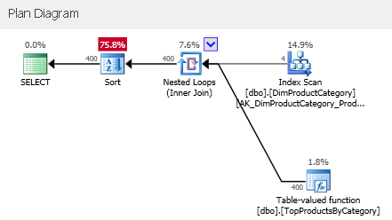 SQLServerInterleavedExecution_16