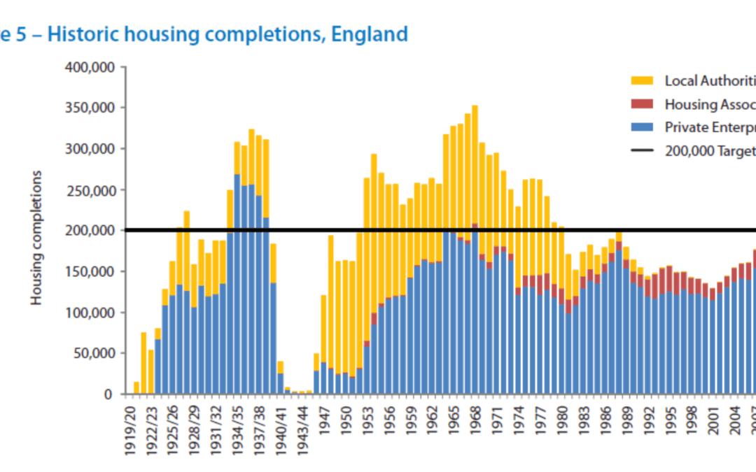 Can new players achieve a real increase in house building?