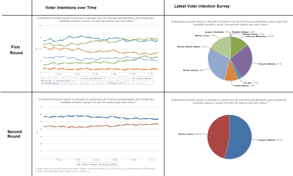 French Presidential Election update: Voter intention Polls ...