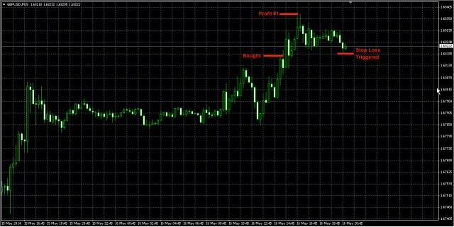 GBPUSD May16 trade