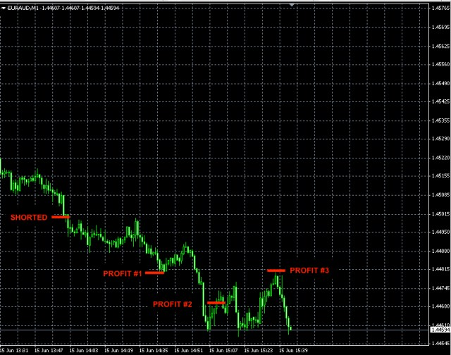 best forex signals EURAUD JUN15