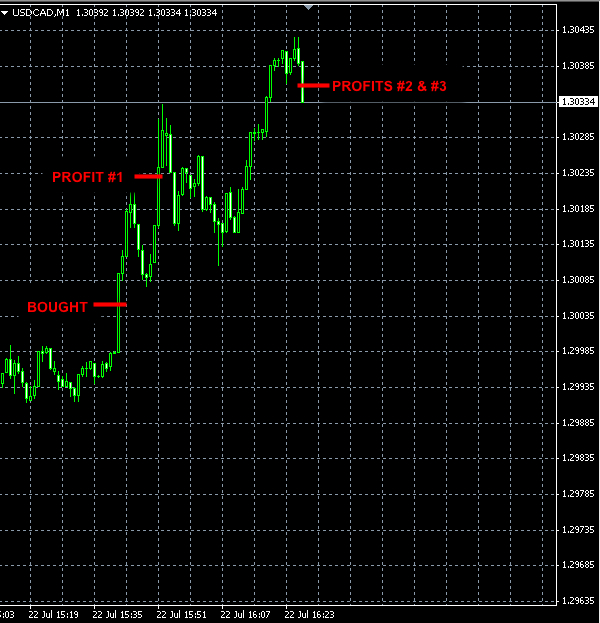 BEST-FOREX-SIGNALS-USDCAD-JUL22