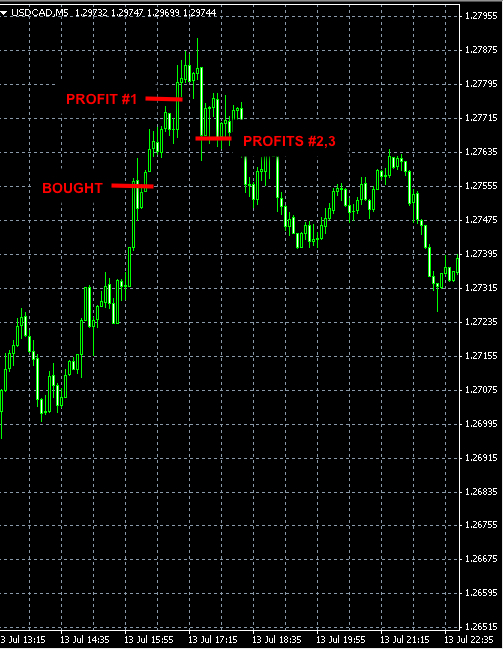 FOREX-SIGNALS-USDCAD