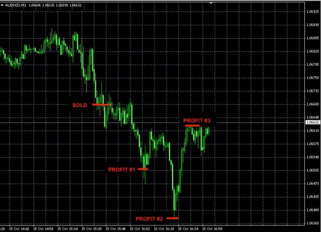 best forex signals AUDNZD