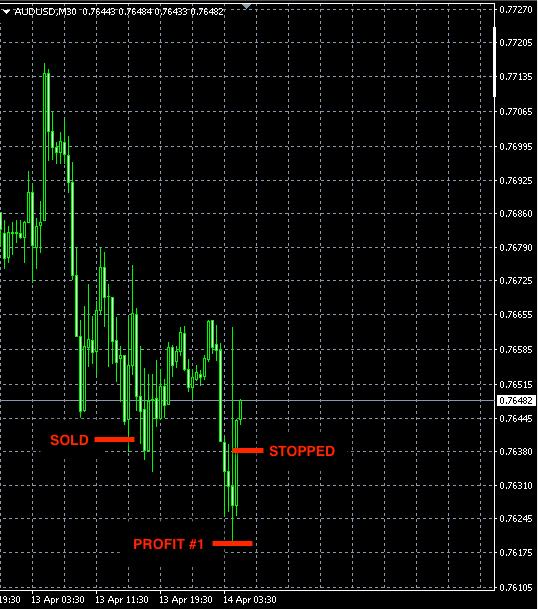 best-forex-signals-audusd-apr13