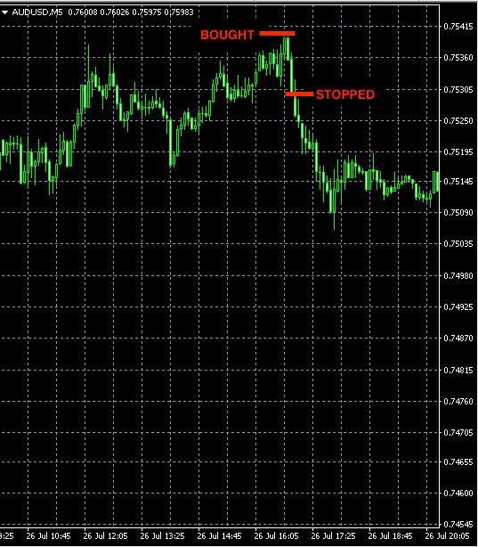 AUDUSD Forex trade jul26
