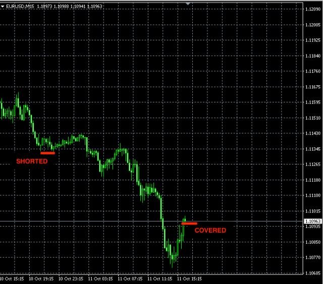 best-forex-signals-eurusd-oct11