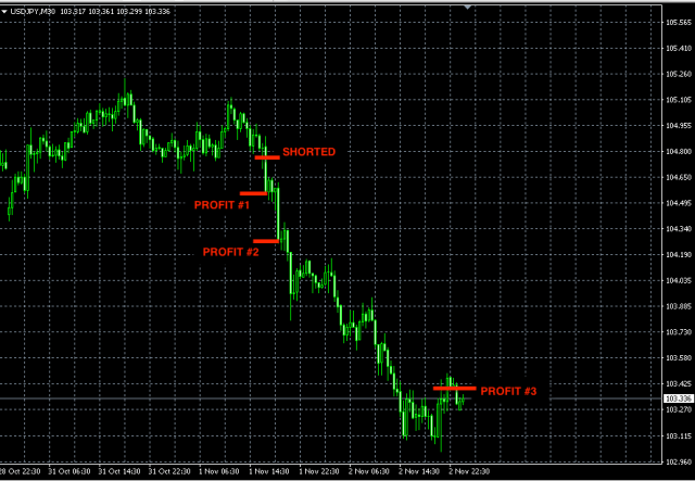 Best forex trading signal