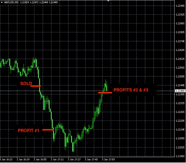 best-forex-signals-gbpusd-jan3