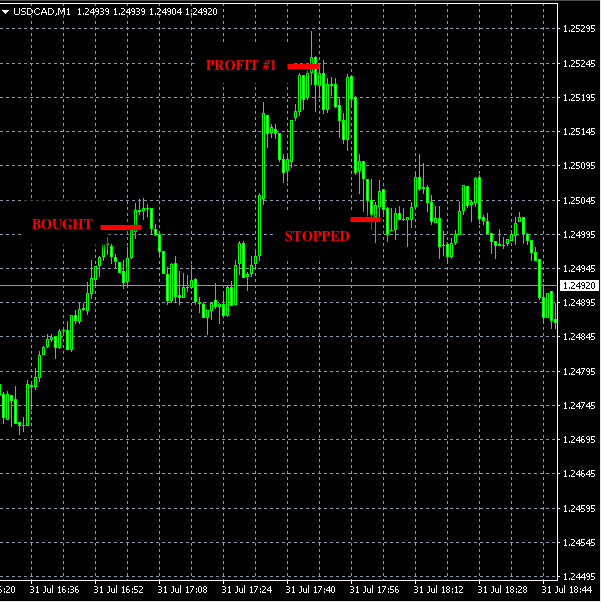 best forex signals usdcad aug1