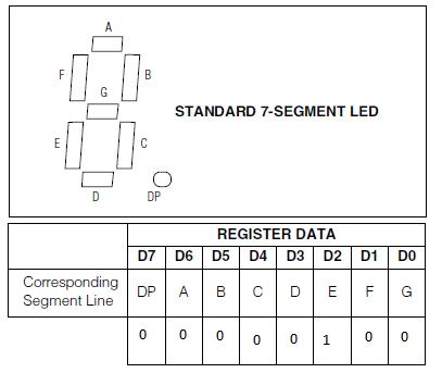max 7219 sans décode mode